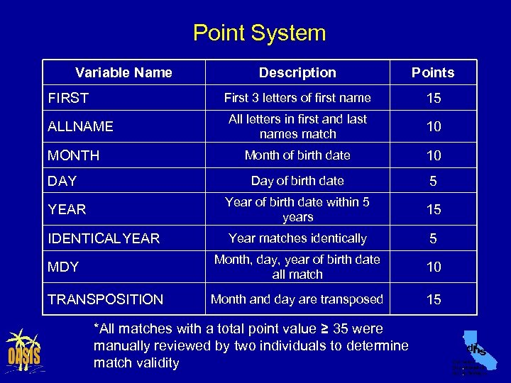 Point System Variable Name Description Points First 3 letters of first name 15 All