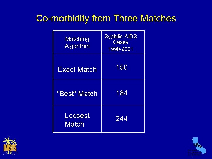 Co-morbidity from Three Matches Matching Algorithm Syphilis-AIDS Cases 1990 -2001 Exact Match 150