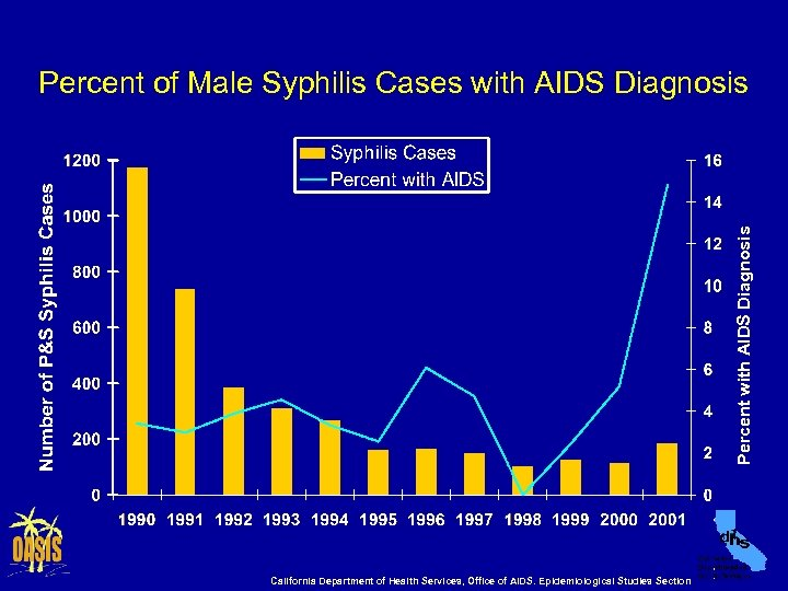 Percent with AIDS Diagnosis Percent of Male Syphilis Cases with AIDS Diagnosis California Department