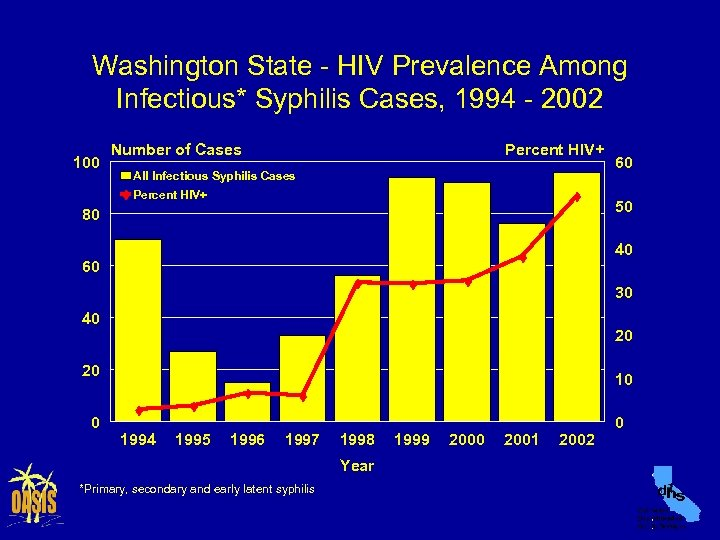 Washington State - HIV Prevalence Among Infectious* Syphilis Cases, 1994 - 2002 100 Number