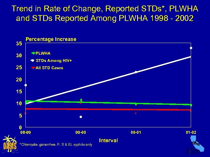 Trend in Rate of Change, Reported STDs*, PLWHA and STDs Reported Among PLWHA 1998