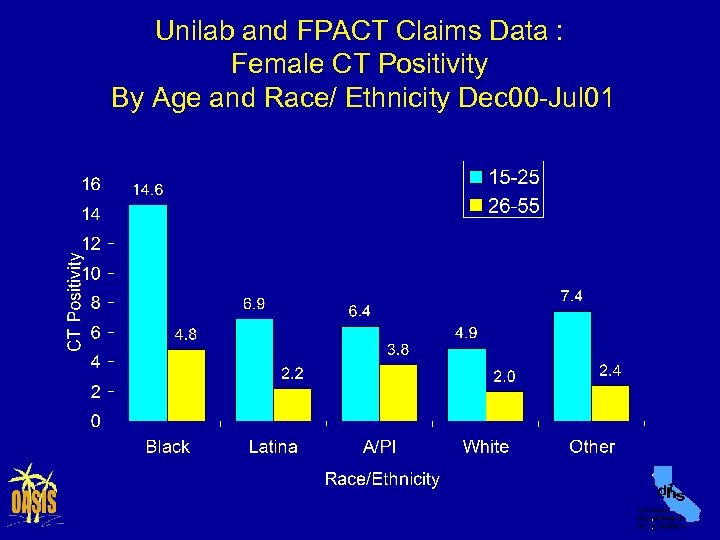 Unilab and FPACT Claims Data : Female CT Positivity By Age and Race/ Ethnicity