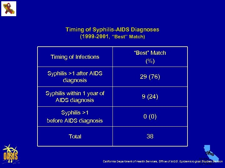 """Timing of Syphilis-AIDS Diagnoses (1999 -2001, """"Best"""" Match) Timing of Infections """"Best"""" Match (%)"""
