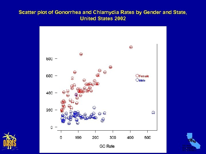 Scatter plot of Gonorrhea and Chlamydia Rates by Gender and State, United States 2002