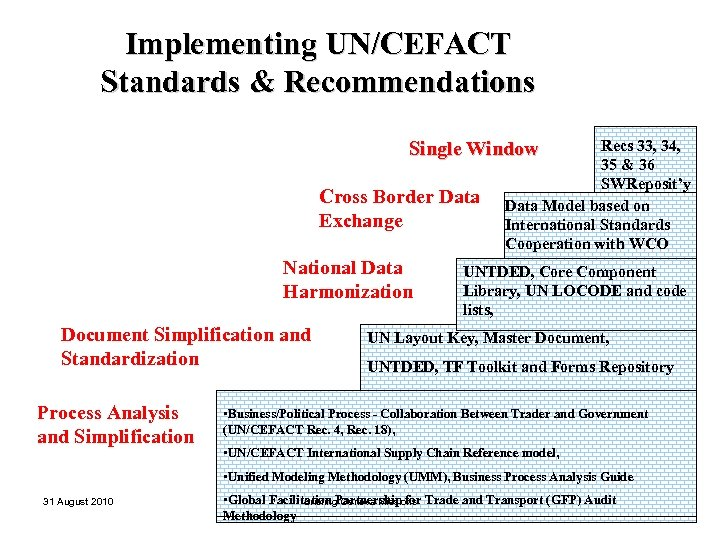 Implementing UN/CEFACT Standards & Recommendations Recs 33, 34, 35 & 36 SWReposit'y Data Model