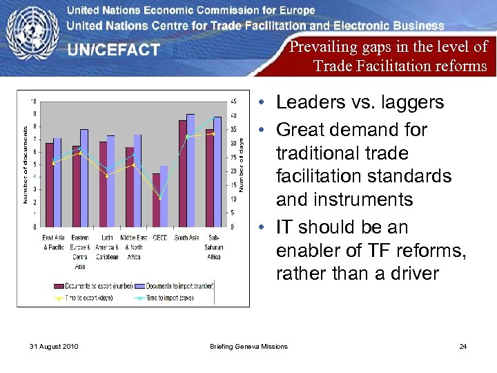 Prevailing gaps in the level of Trade Facilitation reforms • Leaders vs. laggers •