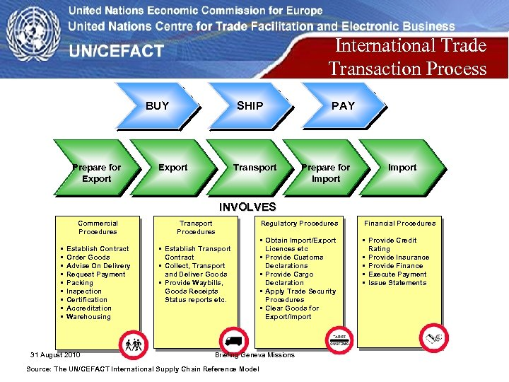 International Trade Transaction Process BUY Prepare for Export SHIP Export Transport PAY Prepare for