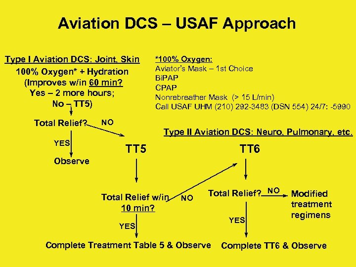 Aviation DCS – USAF Approach Type I Aviation DCS: Joint, Skin 100% Oxygen* +