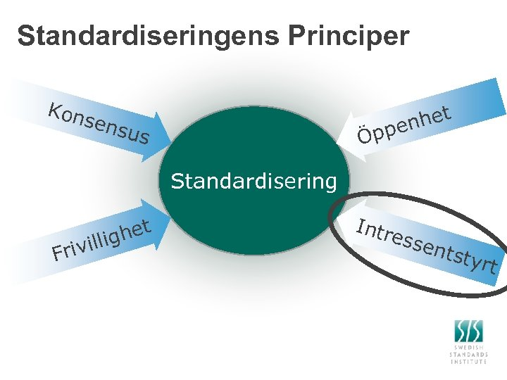 Standardiseringens Principer Kon sens Öpp us het en Standardisering Fri t ghe villi Intr