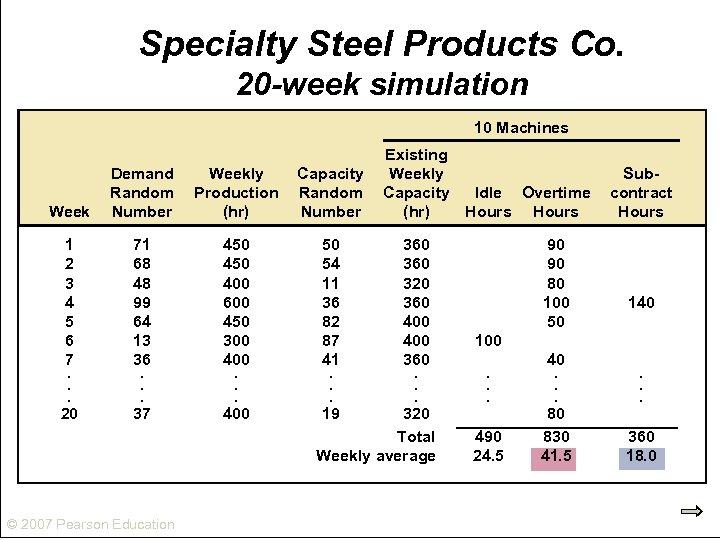 Specialty Steel Products Co. 20 -week simulation 10 Machines Week Demand Random Number Weekly