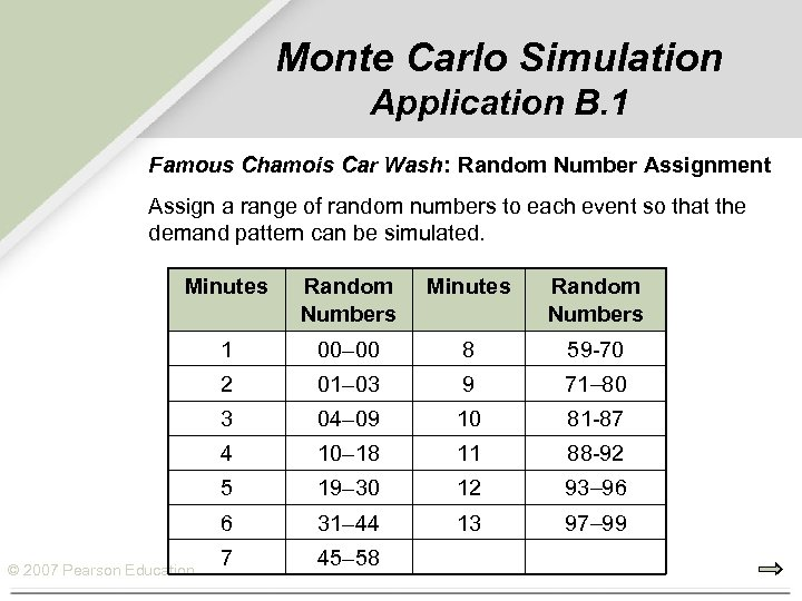 Monte Carlo Simulation Application B. 1 Famous Chamois Car Wash: Random Number Assignment Assign
