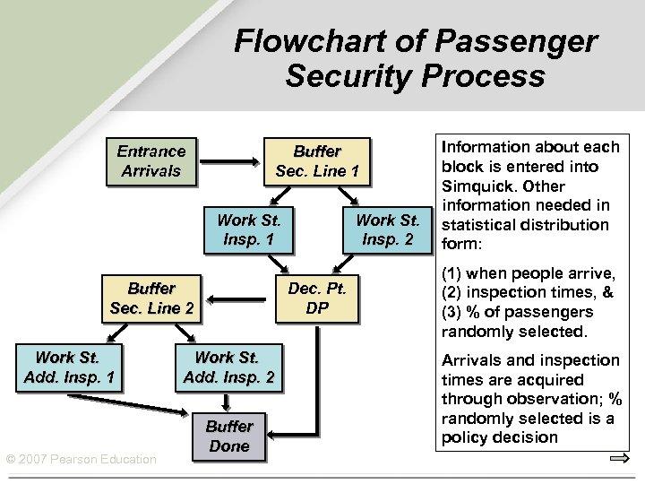 Flowchart of Passenger Security Process Entrance Arrivals Buffer Sec. Line 1 Work St. Insp.