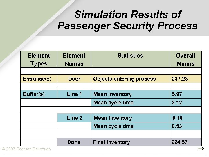 Simulation Results of Passenger Security Process Element Types Element Names Statistics Overall Means Entrance(s)