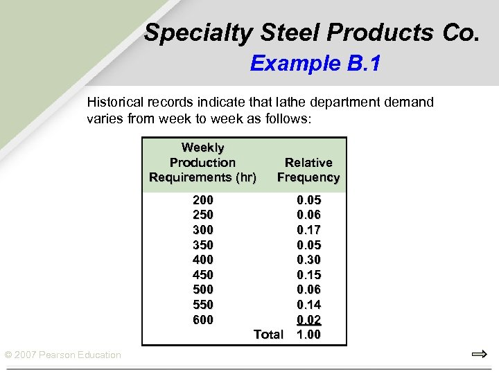 Specialty Steel Products Co. Example B. 1 Historical records indicate that lathe department demand