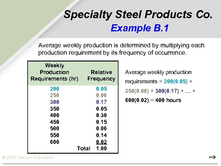 Specialty Steel Products Co. Example B. 1 Average weekly production is determined by multiplying