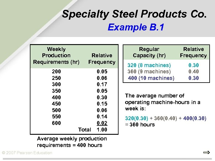 Specialty Steel Products Co. Example B. 1 Weekly Production Requirements (hr) Relative Frequency 200