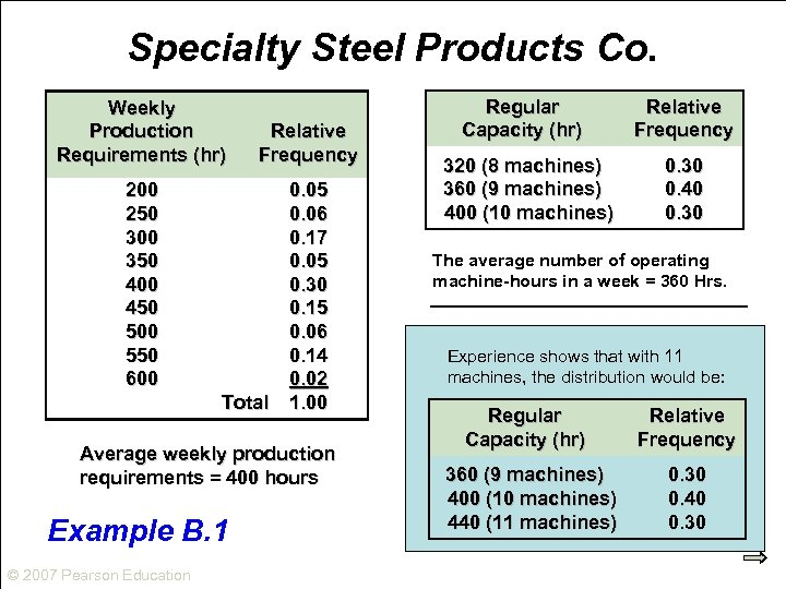 Specialty Steel Products Co. Weekly Production Requirements (hr) Relative Frequency 200 250 300 350