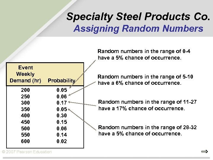 Specialty Steel Products Co. Assigning Random Numbers Random numbers in the range of 0