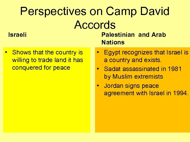 Perspectives on Camp David Accords Israeli • Shows that the country is willing to