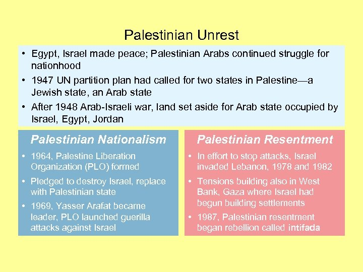 Palestinian Unrest • Egypt, Israel made peace; Palestinian Arabs continued struggle for nationhood •