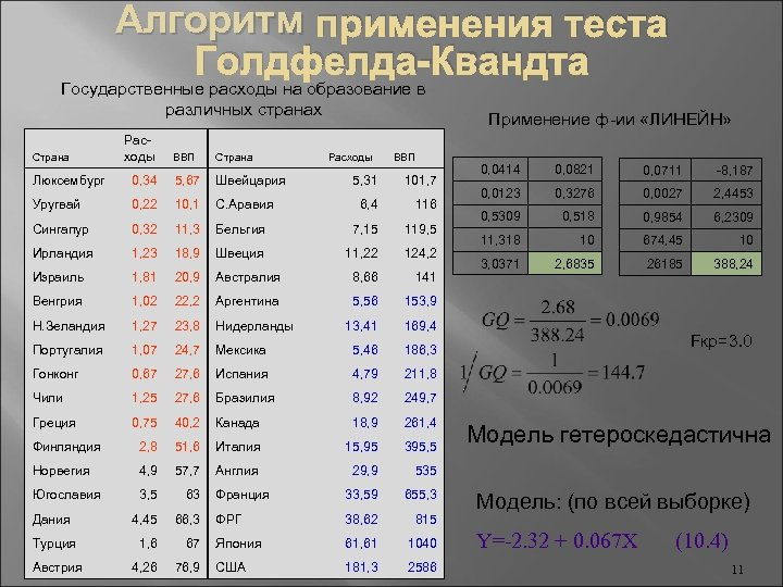 Алгоритм применения теста Голдфелда-Квандта Государственные расходы на образование в различных странах Страна Расходы ВВП