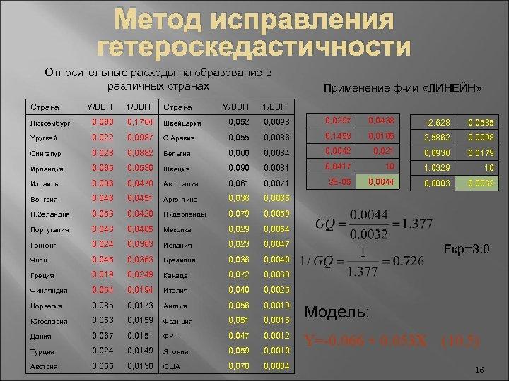 Метод исправления гетероскедастичности Относительные расходы на образование в различных странах Страна Y/ВВП 1/ВВП Страна