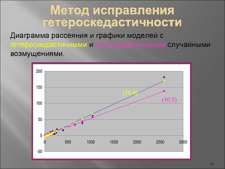 Метод исправления гетероскедастичности Диаграмма рассеяния и графики моделей с гетероскедастичными и гомоскедастичными случайными возмущениями.