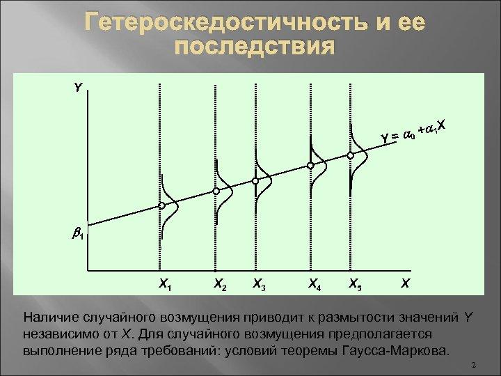 Гетероскедостичность и ее последствия Y X +a 1 = a 0 Y b 1