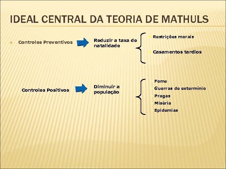 IDEAL CENTRAL DA TEORIA DE MATHULS Controles Preventivos Reduzir a taxa de natalidade •