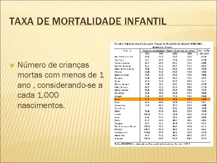 TAXA DE MORTALIDADE INFANTIL Número de crianças mortas com menos de 1 ano ,