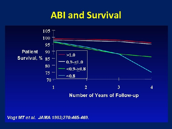 ABI and Survival