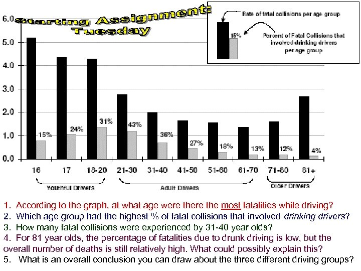1. According to the graph, at what age were the most fatalities while driving?