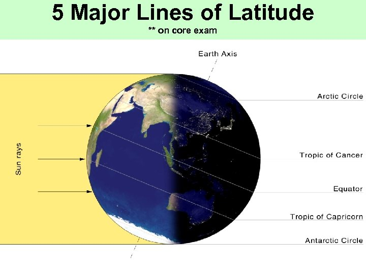 5 Major Lines of Latitude ** on core exam