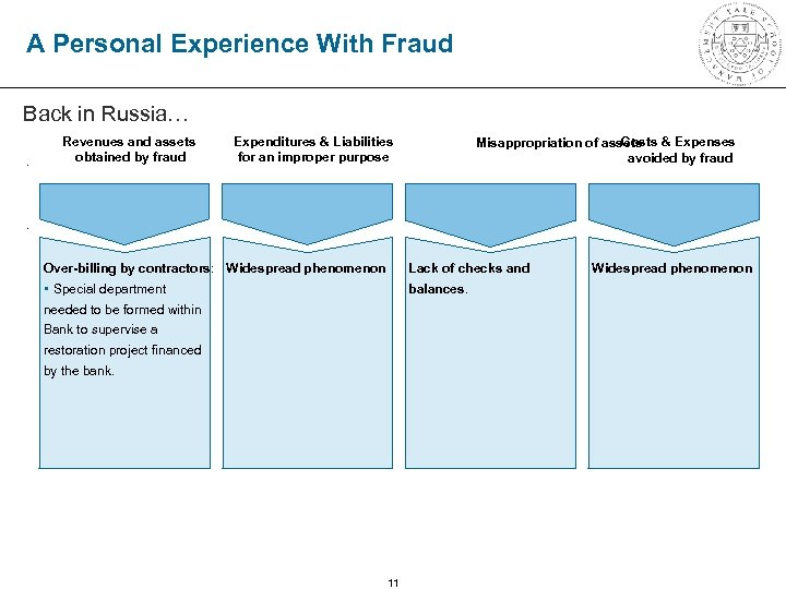 A Personal Experience With Fraud Back in Russia…. Revenues and assets obtained by fraud
