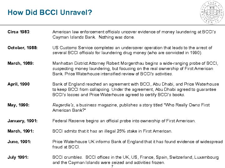 How Did BCCI Unravel? Circa 1983: American law enforcement officials uncover evidence of money