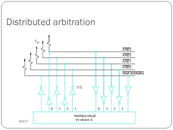 Distributed arbitration SNSCT