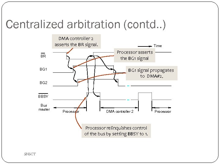 Centralized arbitration (contd. . ) DMA controller 2 asserts the BR signal. Time Processor