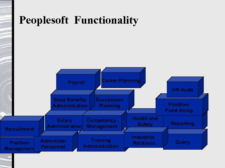Peoplesoft Functionality Payroll Career Planning HR Audit Base Benefits Administration Recruitment Position Management Succession