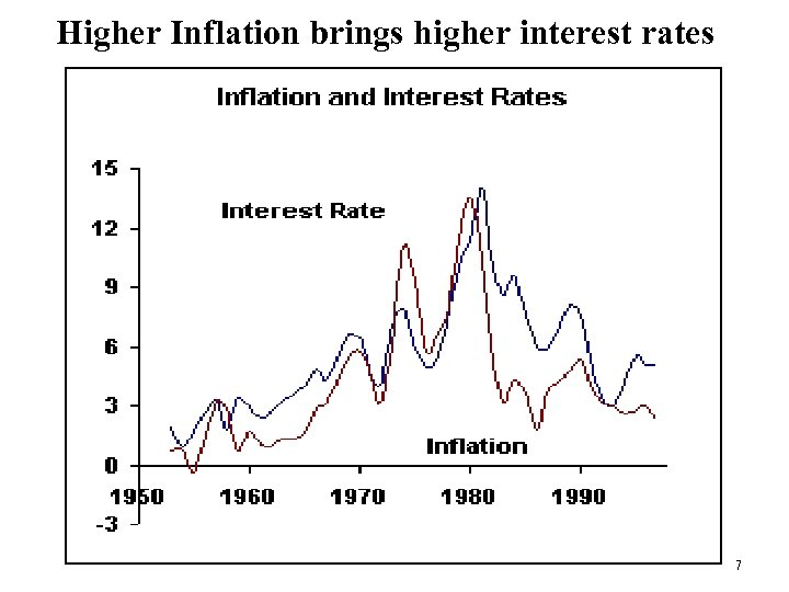 Higher Inflation brings higher interest rates 7