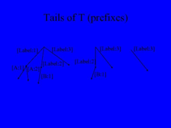 Tails of T (prefixes) [Label: 1] [A: 2] [Label: 3] [Label: 2] [B: 1]