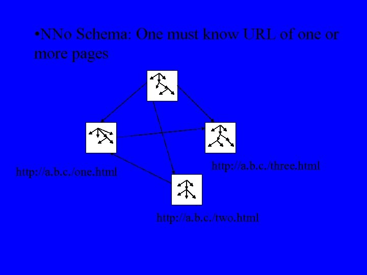 • NNo Schema: One must know URL of one or more pages http: