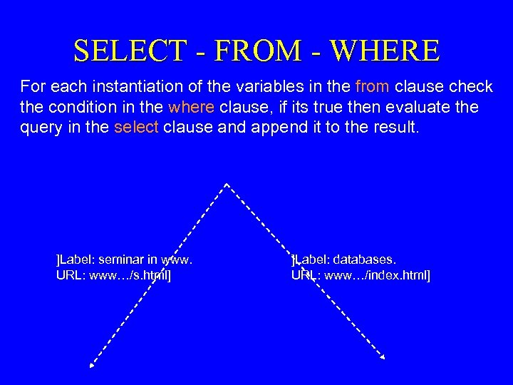 SELECT - FROM - WHERE For each instantiation of the variables in the from