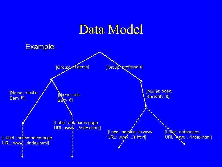 Data Model Example: ]Group: students] ]Name: moshe. Sem: 5] ]Name: arik. Sem: 8] ]Label: