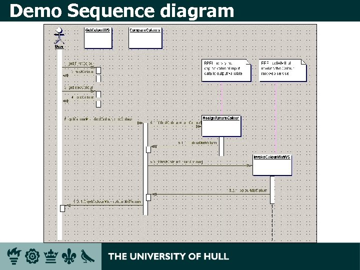 Demo Sequence diagram