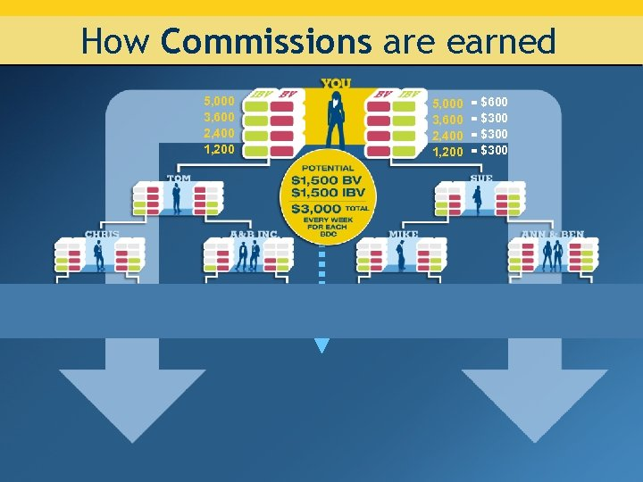 How Commissions are earned 5, 000 3, 600 2, 400 1, 200 = $600