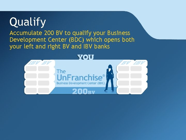 Qualify Accumulate 200 BV to qualify your Business Development Center (BDC) which opens both