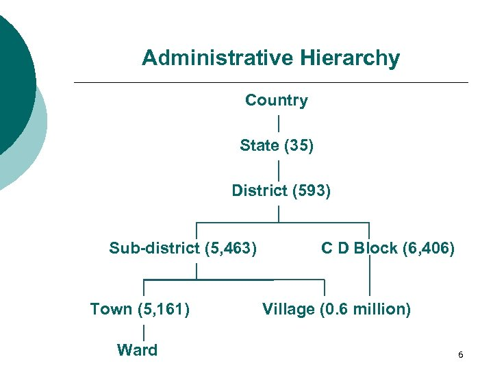 Administrative Hierarchy Country State (35) District (593) Sub-district (5, 463) Town (5, 161) Ward