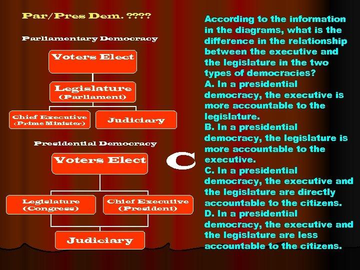Par/Pres Dem. ? ? Parliamentary Democracy Voters Elect Legislature (Parliament) Chief Executive (Prime Minister)