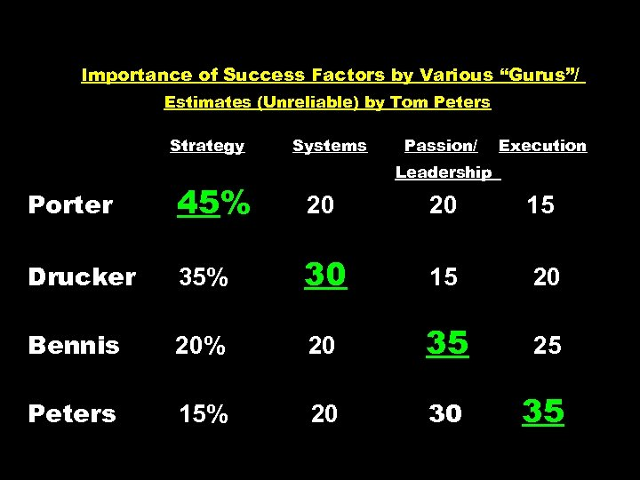 """Importance of Success Factors by Various """"Gurus""""/ Estimates (Unreliable) by Tom Peters Strategy Systems"""