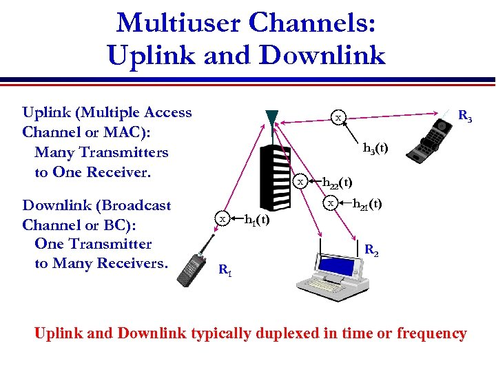 Multiuser Channels: Uplink and Downlink Uplink (Multiple Access Channel or MAC): Many Transmitters to